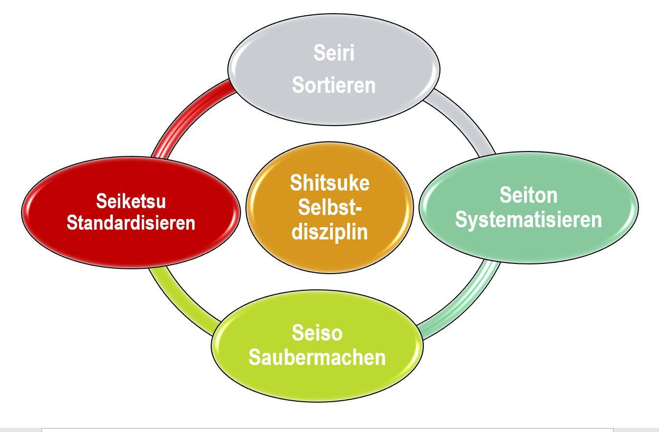 DRIMAS | Prozessoptimierung | 5S Methode | Workshop | Ingenieurbüro | Fragen | Operational Excellence | Erklärung | Anleitung | Seiri | Seiton | Seiso | Seiketsu | Shitsuke